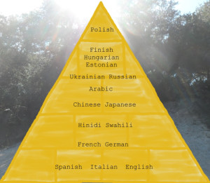 ranking-of-difficult-languages